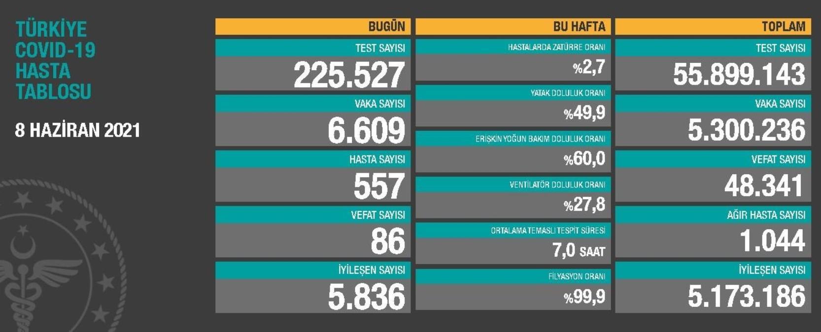 Son dakika haberi… Türkiye nin koronavirüsle mücadelesinde son 24 saatte yaşananlar